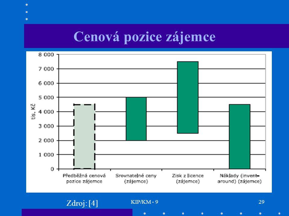 Cenová pozice zájemce Zdroj: [4] KIP/KM - 9